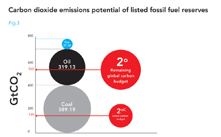 4x too much CO2 in proven fossil fuel reserves