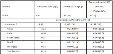 rising carbon emissions from emerging economies