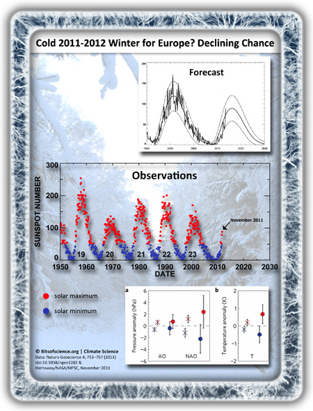 European winter forecast 2011-2012