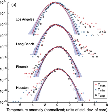 extreme weather Gaussian distribution climate