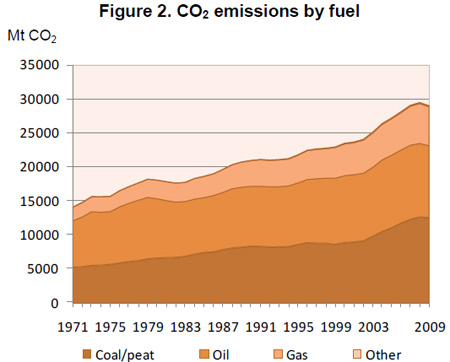 world fossil fuel CO2 emissions coal