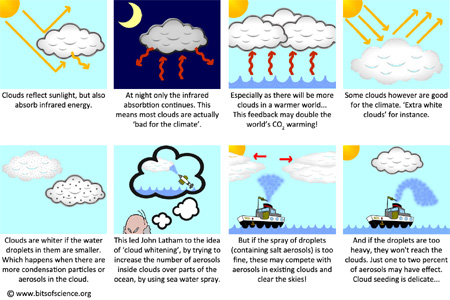 Geoengineering infographic