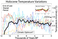 Holocene temperature record - Arctic sea ice is variable
