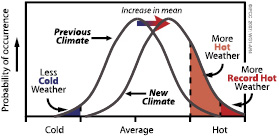 IPCC report extreme weather events