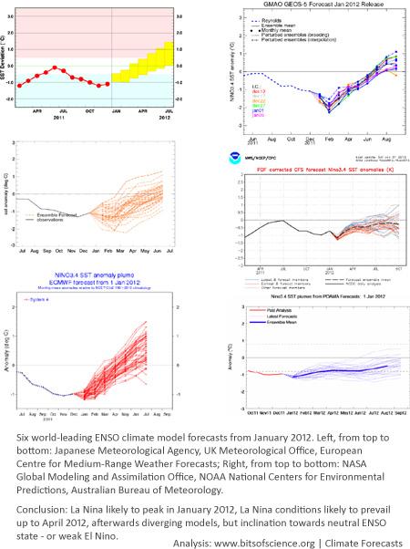 La Niña forecast 2012 - El Niño ENSO