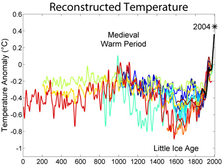 Medieval Warm Period and Little Ice Age