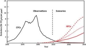 Montreal Protocol HFC climate