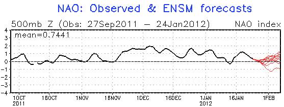 NAO forecast NOAA