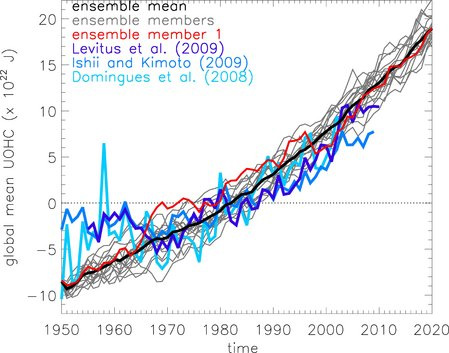 Ocean warming temperature graph