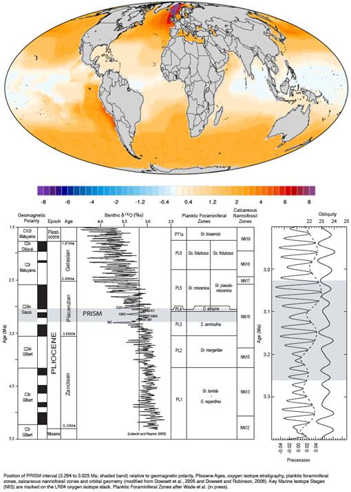 Pliocene climate temperature