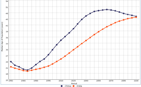 Population ageing China vs India: self-solving