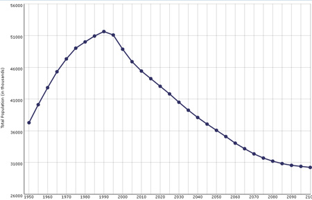 Ukraine's population decline