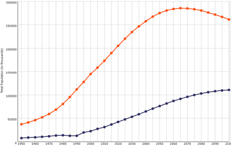 Population growth of Pakistan and Afghanistan
