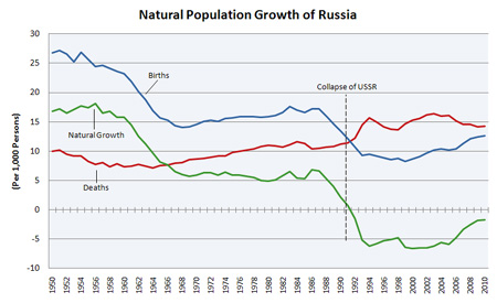 Russia: population growth and population decline