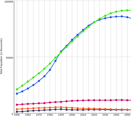 Population growth Turkey, Iran, Greece, Georgia and Armenia