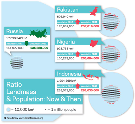 Population infographic Russia, Nigeria, Pakistan, Indonesia