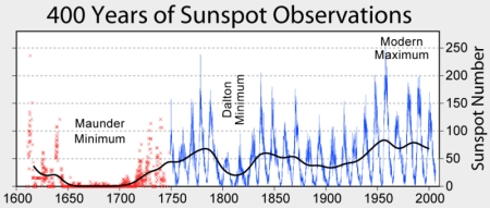 Maunder solar minimum solar maximum sunspots
