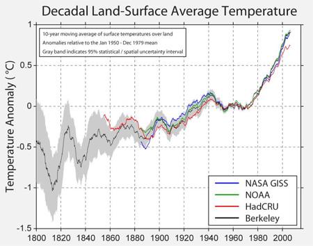 Temperature record world