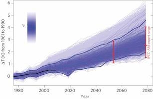 warming probability graph