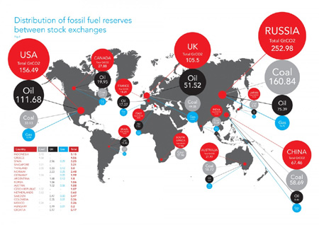 World fossil fuel reserves per market