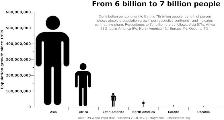 world population 7 billion Asia Africa