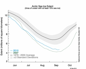 Arctic sea ice extent in September 2010 - minmum not yet reached, melting continues