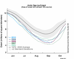 Arctic sea ice minimum of 2010 - 32 percent below normal